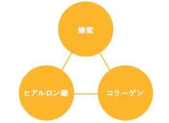 蜂蜜-ヒアルロン酸-コラーゲン