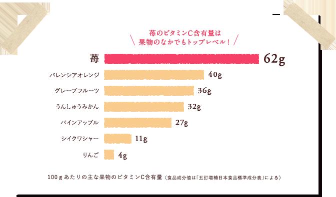 苺: 62g/バレンシアオレンジ: 40g/うんしゅうみかん: 32g/パインアップル: 27g/シイクワシャー: 11g/りんご: 4g - 苺のビタミンC含有量は果物のなかでもトップレベル! <100gあたりの主な果物のビタミンC含有量(食品成分値は「五訂増補日本食品標準成分表」による)>